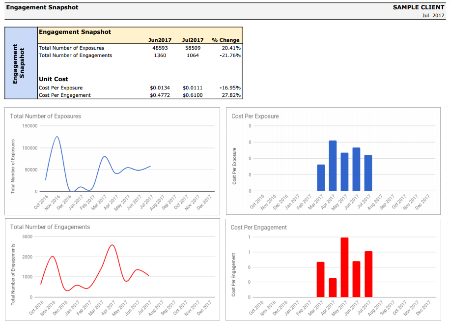 Sample Monthly Report Barker Social – Monthly Report Sample